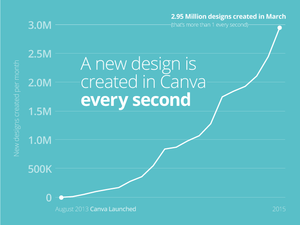 Traction Watch: How Canva Reached 2 Million Users In 18 Months