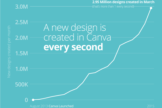 Traction Watch: How Canva Reached 2 Million Users In 18 Months | CIO
