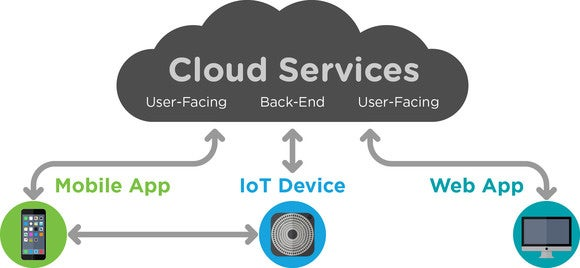 cloud device infographic v4