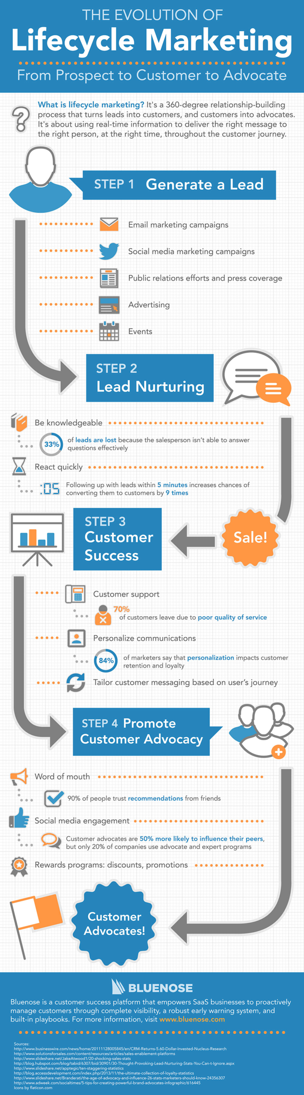 customer journey infographic