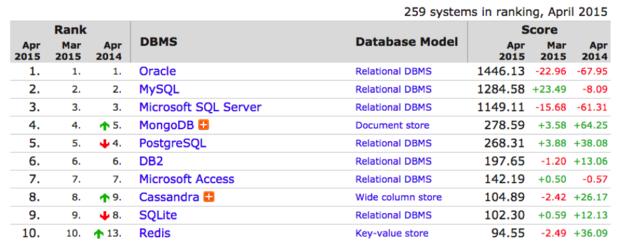 database ranking