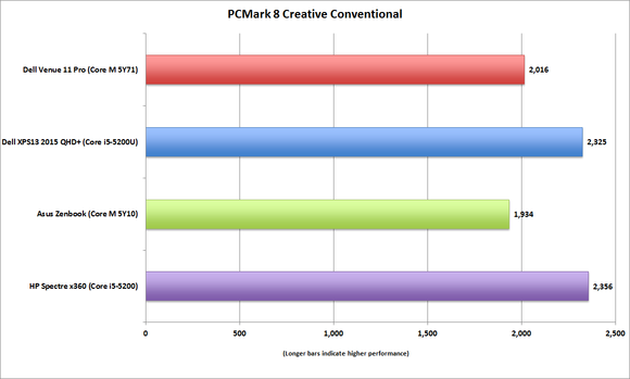 dell venue 11 pro pcmark8 creative convetional