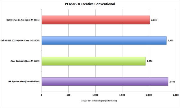 dell venue 11 pro pcmark8 creative convetional