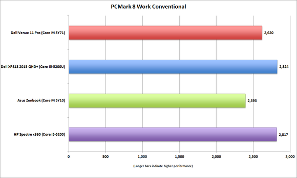 dell venue 11 pro pcmark8 work conventional