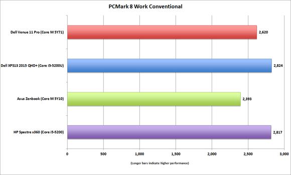 dell venue 11 pro pcmark8 work conventional