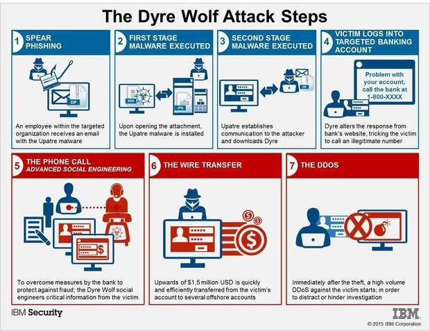 How companies are targeted by Dyre Wolf