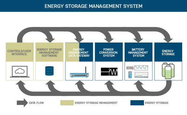 energy storage management graphic 03