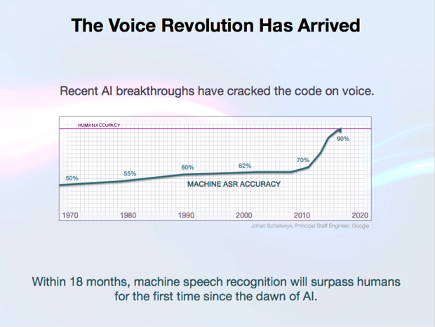 expect labs voice recognition