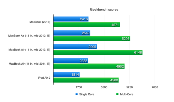 geekbench scores new macbook