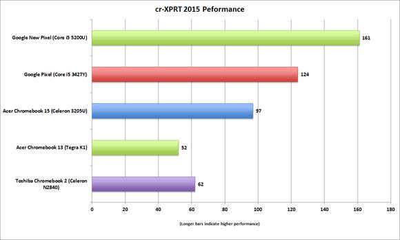 google píxeles Chromebook 2015 el rendimiento crxprt