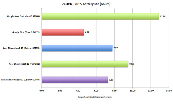 google chromebook pixel 2015 crxprt batterylife