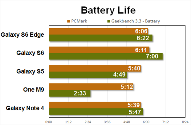gs6 performance battery