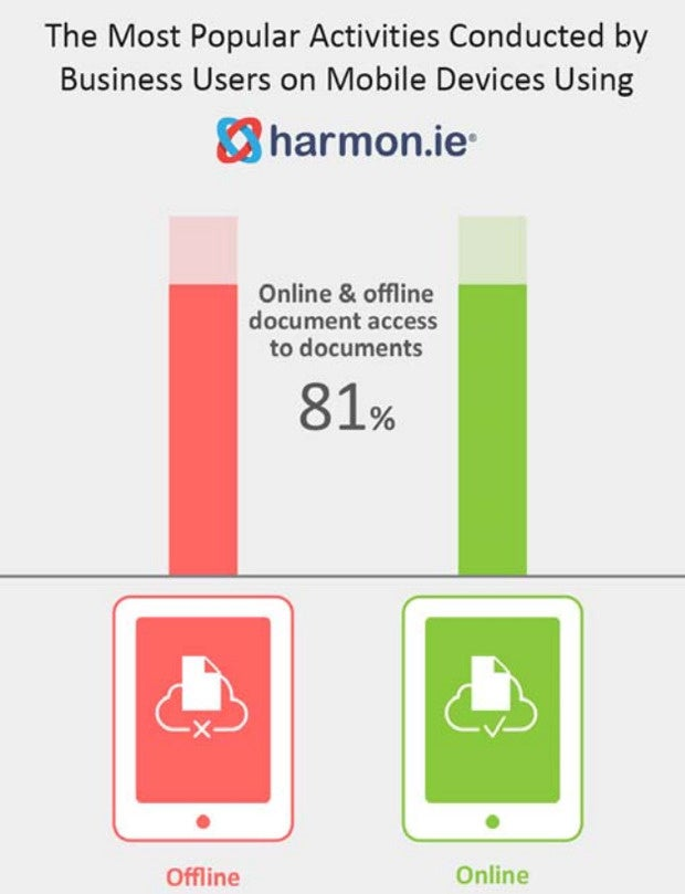 harmon.ie business uses mobile devices