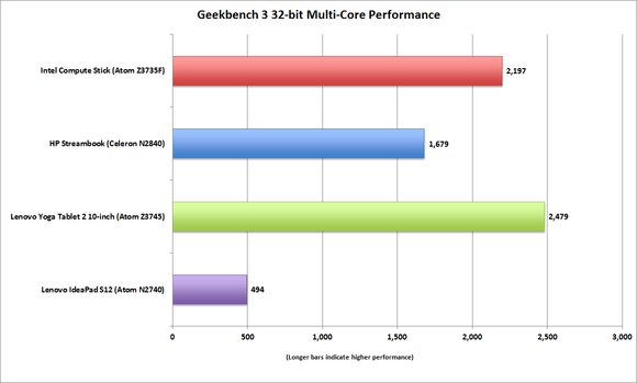 intel compute stick geekbench 32 bit