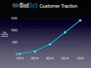 mindmeld customer traction