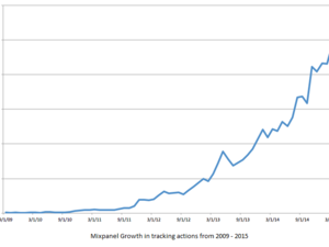 Traction Watch: Mixpanel Is Now Tracking 45 Billion User Actions Every Month