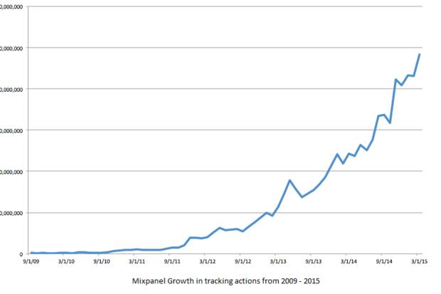 Mixpanel grows userbase