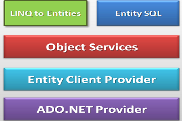 object services layer