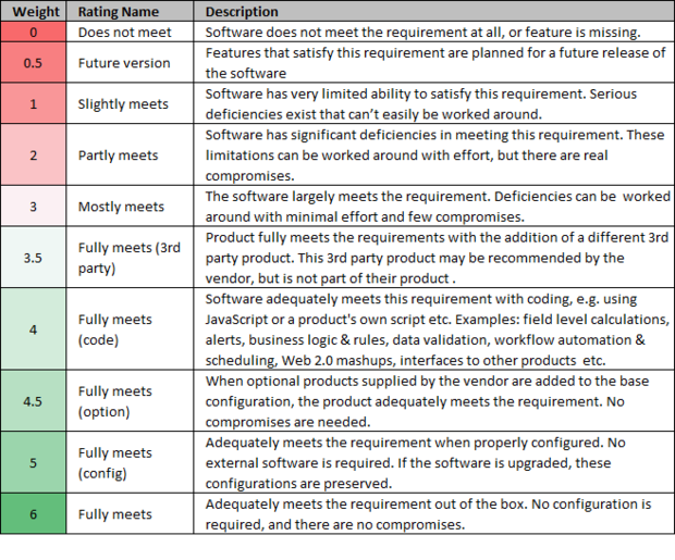 Product Ratings Table