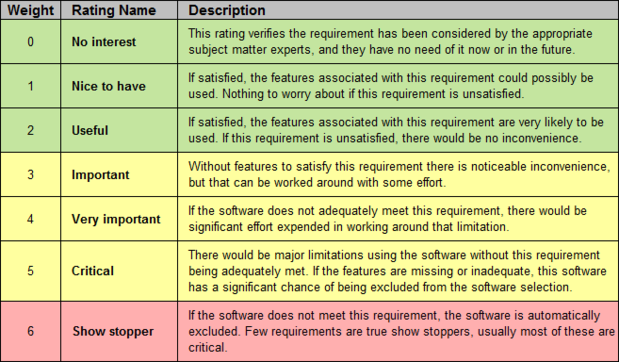 Requirements rating table