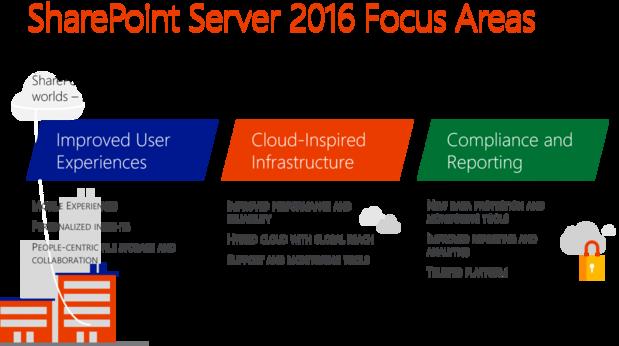sharepoint server 2016 update 1 1024x572
