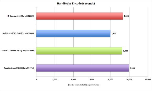 spectre x360 handbrake encode