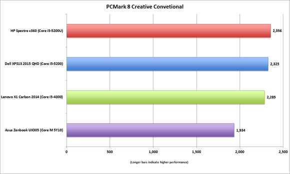 spectre x360 pcmark creative conventional 1080