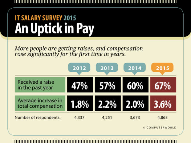 Computerworld: IT Salary Survey 2015  >  An Uptick in Pay