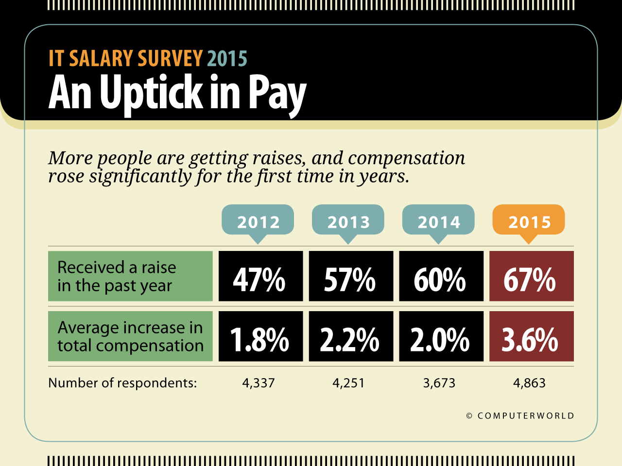 it salary survey highlights computerworld see larger image