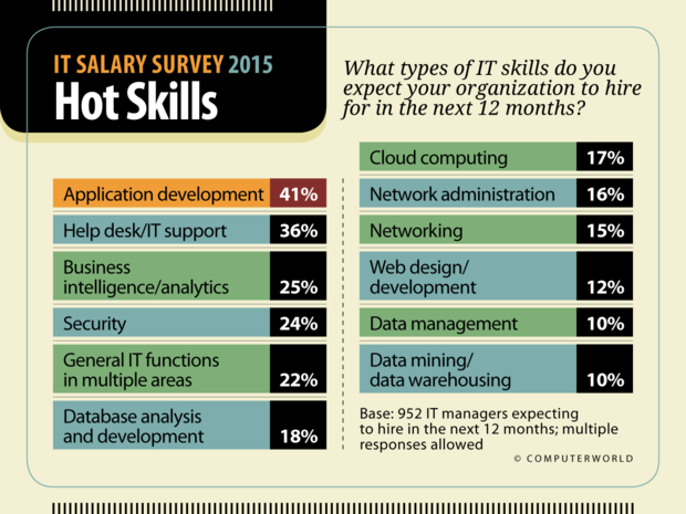 Computerworld: IT Salary Survey 2015  >  Hot Skills