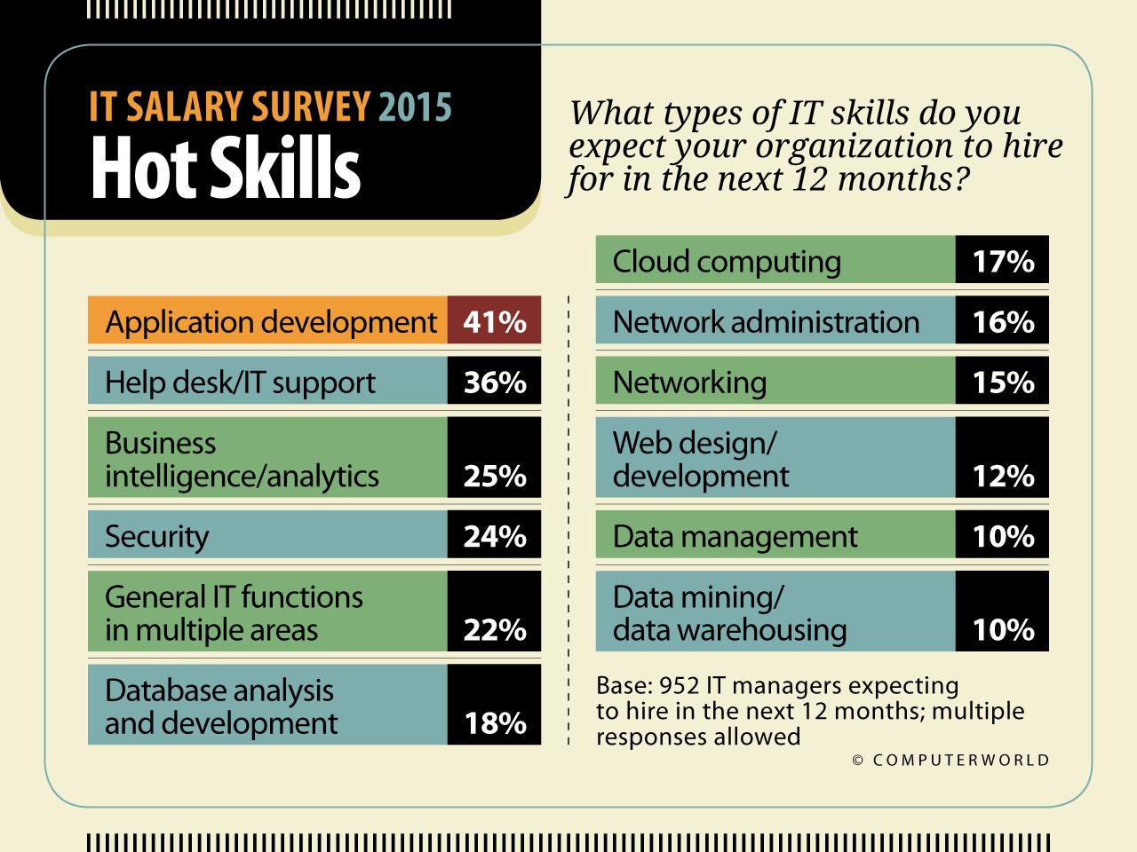 it salary survey 2015 highlights computerworld see larger image