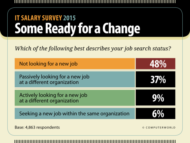 Computerworld: IT Salary Survey 2015  >  Some Ready for a Change