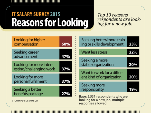 Computerworld: IT Salary Survey 2015  >  Reasons for Looking