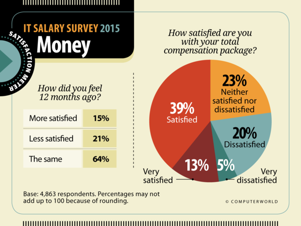 Computerworld: IT Salary Survey 2015  >  Satisfaction: Money