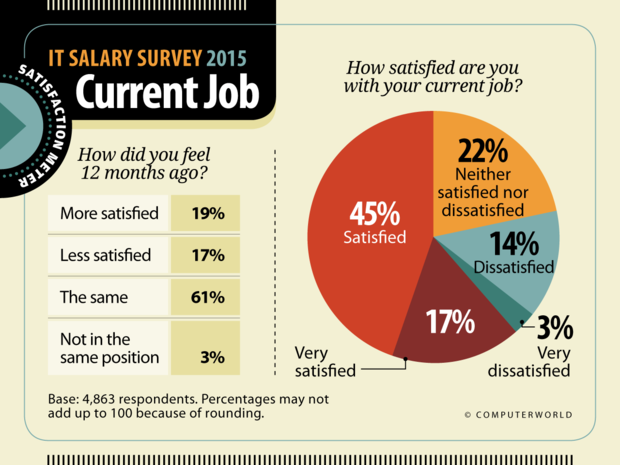 Computerworld: IT Salary Survey 2015  >  Satisfaction: Current Job