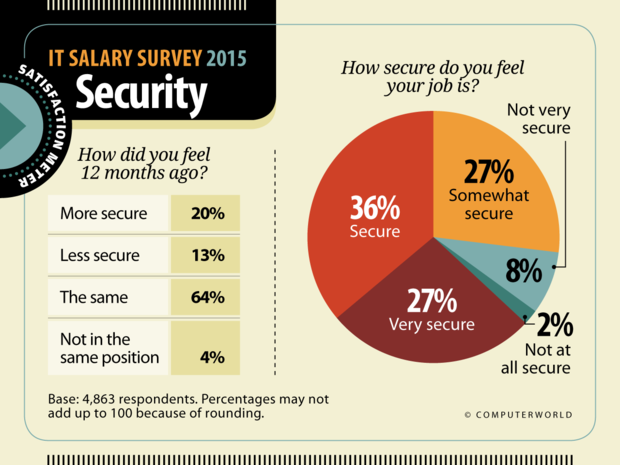 Computerworld: IT Salary Survey 2015  >  Satisfaction: Security