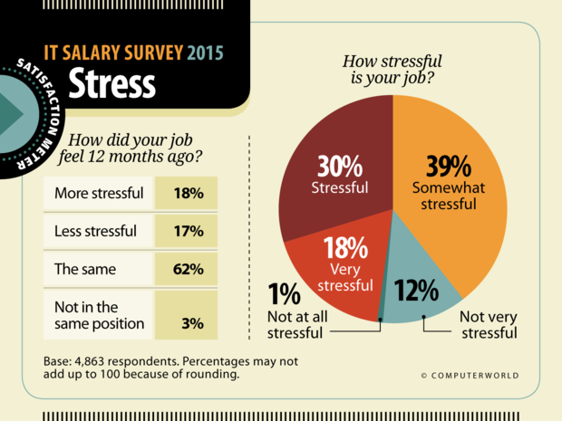 Computerworld: IT Salary Survey 2015  >  Satisfaction: Stress