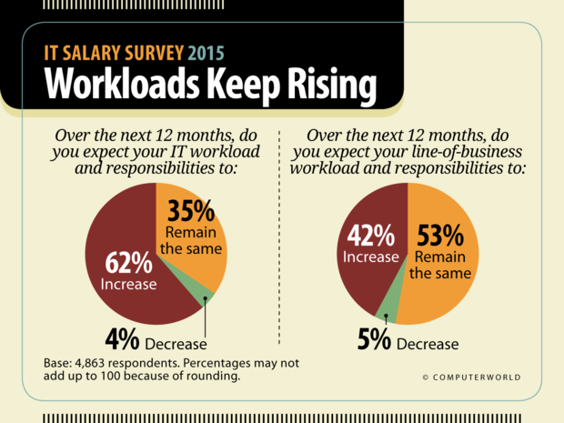 Computerworld: IT Salary Survey 2015  >  Workloads Keep Rising