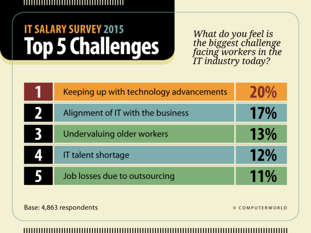 Computerworld: IT Salary Survey 2015  >  Top 5 Challenges