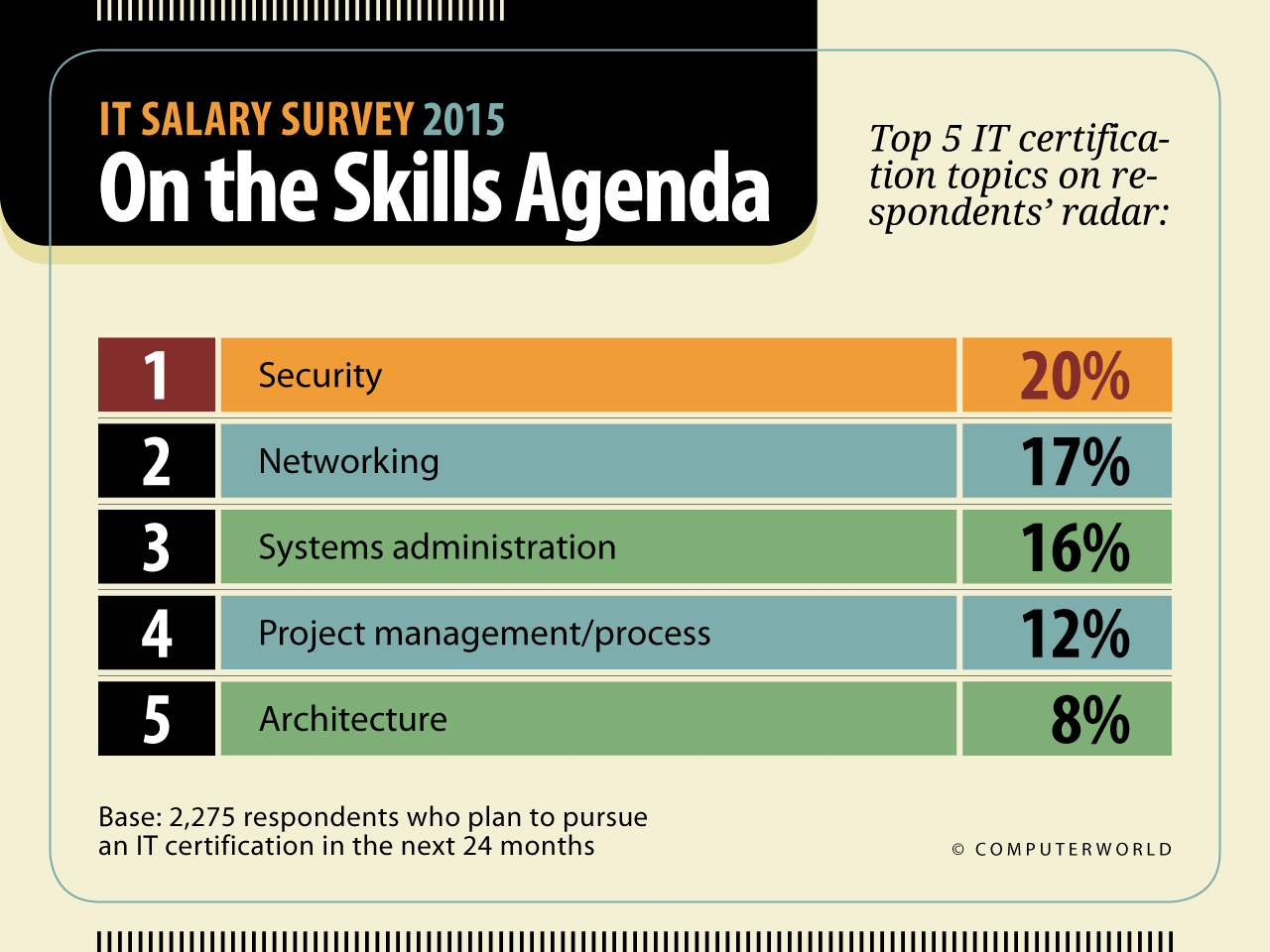 IT Salary Survey 2015: Highlights | Computerworld