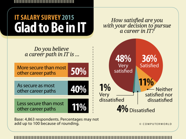 Computerworld: IT Salary Survey 2015  >  Glad to Be in IT
