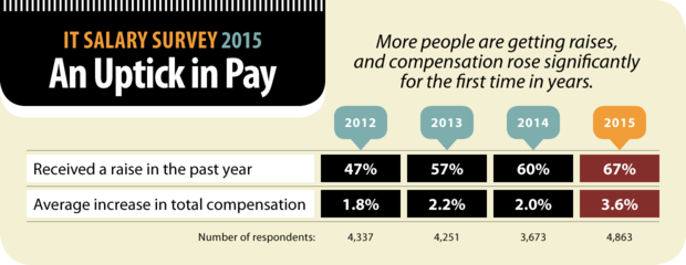 Computerworld IT Salary Survey 2015: An Uptick in Pay [chart]