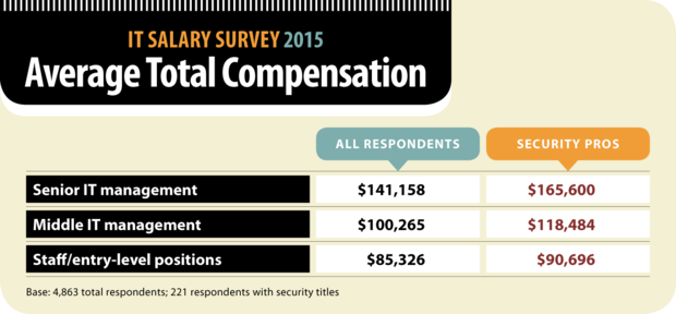 Computerworld IT Salary Survey 2015: Average Total Compensation security pros comparison [chart