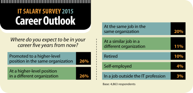 Computerworld IT Salary Survey 2015: Career Outlook [chart]