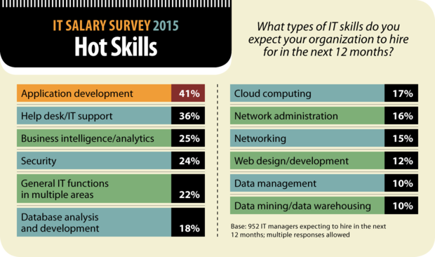 Computerworld IT Salary Survey 2015: Hot Skills [chart]