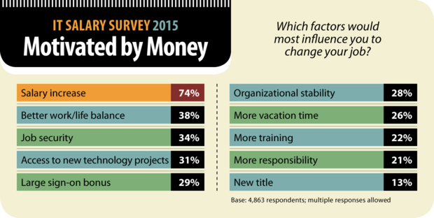 Computerworld IT Salary Survey 2015: Motivated by Money [chart]