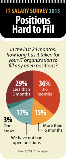 Computerworld IT Salary Survey 2015: Positions Hard to Fill [chart]
