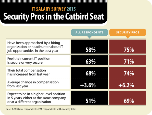 Computerworld IT Salary Survey 2015: Security Pros in the Catbird Seat [chart]