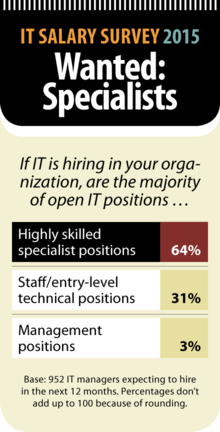 Computerworld IT Salary Survey 2015: Wanted - Specialists [chart]