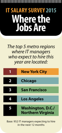 Computerworld IT Salary Survey 2015: Where the Job Are [chart]
